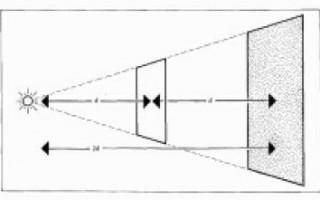 Работа со светом — закон обратных квадратов