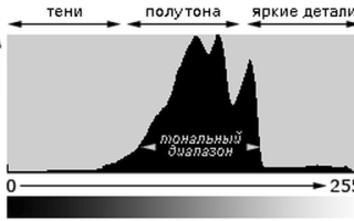 Что такое гистограмма