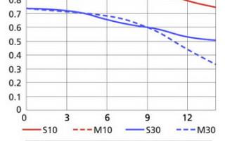 Что такое MTF-диаграмма